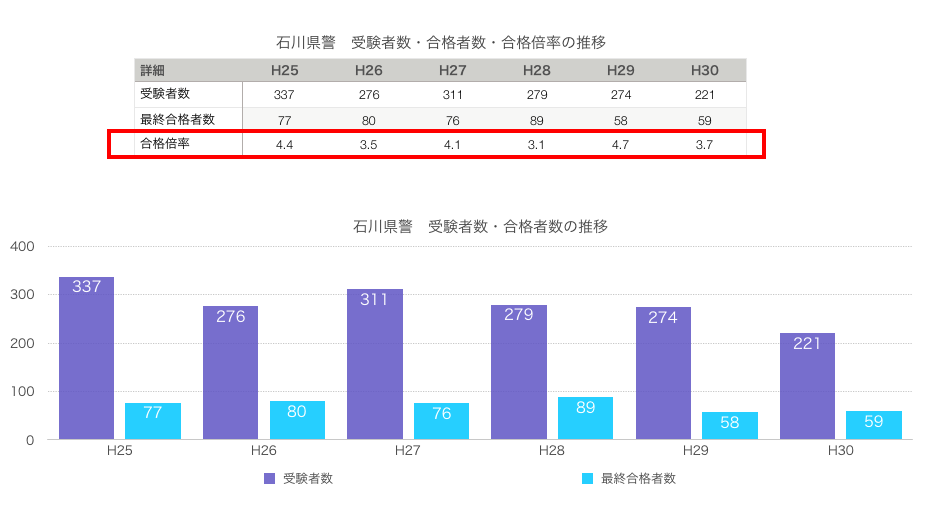 石川県警 受験者数・合格者数・合格倍率の推移